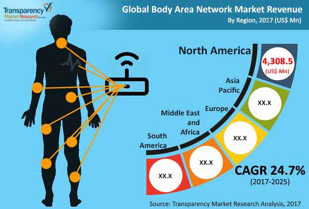 global body area network market