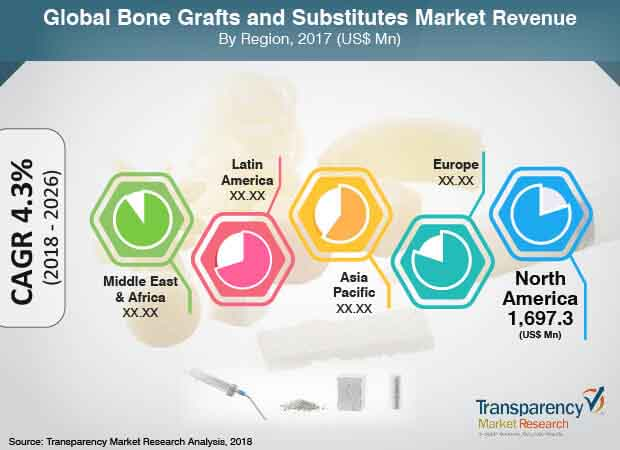 global bone grafts substitutes market