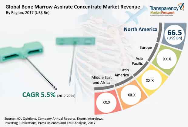 global bone marrow aspirate concentrate market