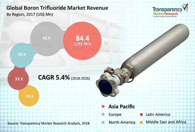 global boron trifluoride market