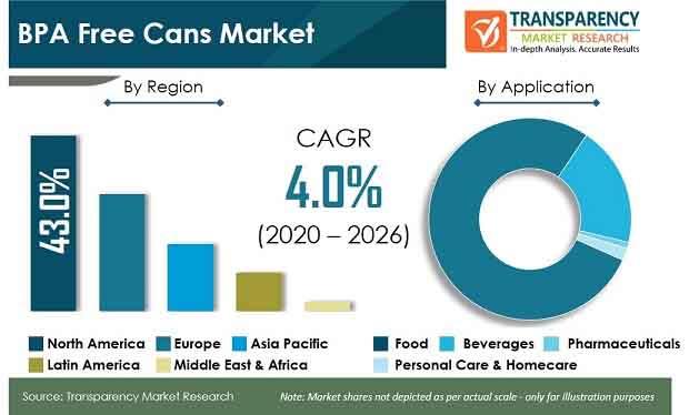 global bpa free cans market