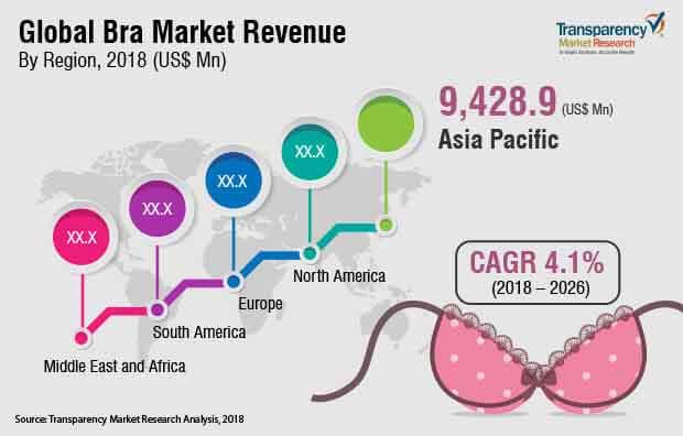 global bra market report