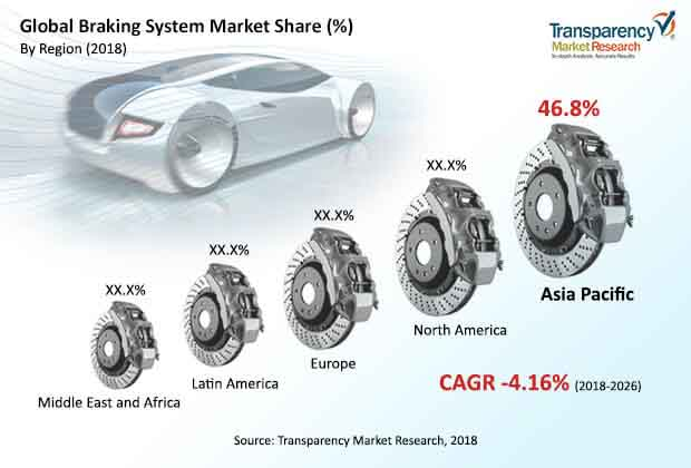 global braking system market