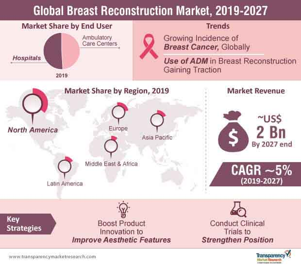 global breast reconstruction market infographic