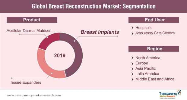 global breast reconstruction market segmentation
