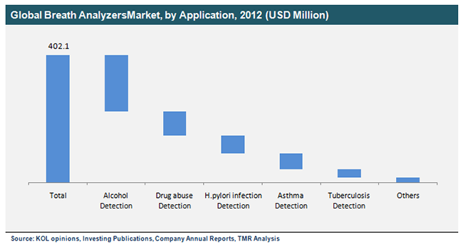 global-breath-analyzers-market-by-application-2012