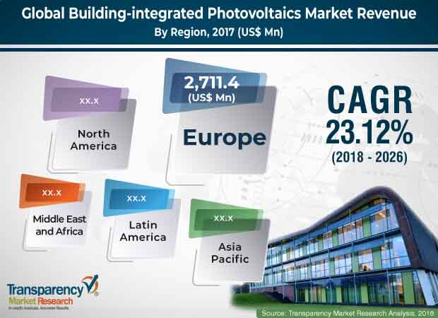 global building integrated photovoltaics market