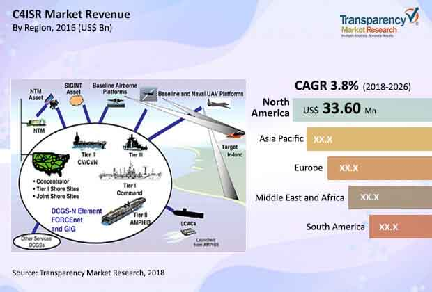 C4ISR  Market Insights, Trends & Growth Outlook
