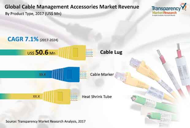 global cable management accessories market