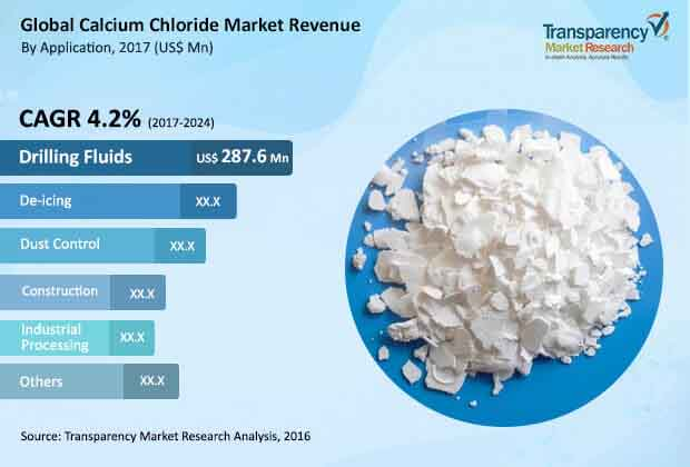 global-calcium-chloride-market.jpg