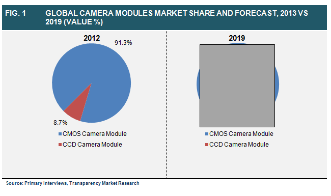 global-camera-modules-market-share-and-forecast-2013-vs-2019