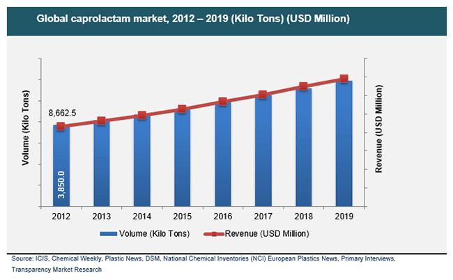 Caprolactam Market To Be Worth Usd 13 80 Billion By 2019