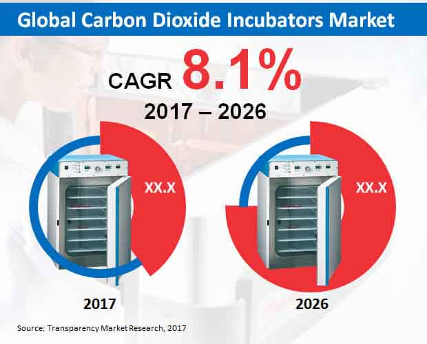 global-carbon-dioxide-incubators-market.jpg