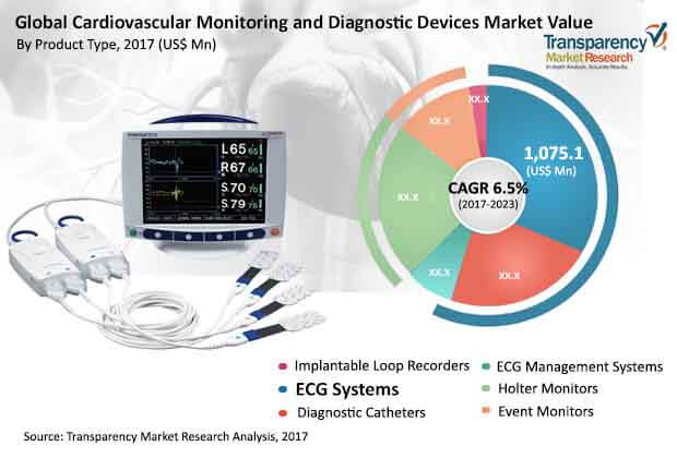 global cardiovascular monitoring and diagnostic devices market