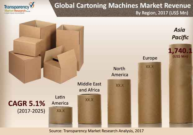 global cartoning machine market