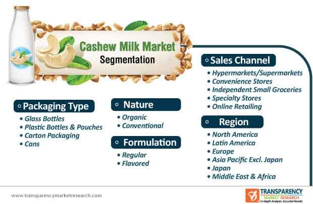 global cashew milk market segmentation