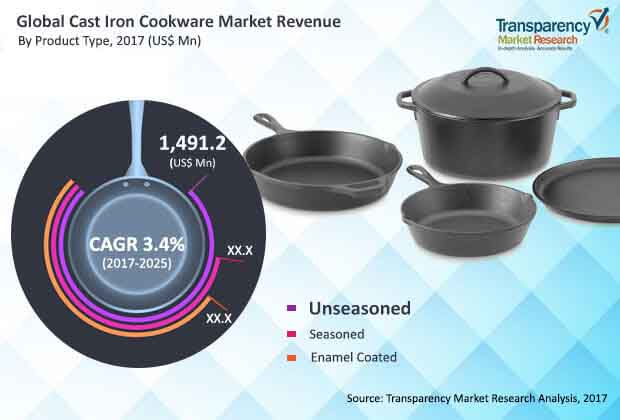 global cast iron cookware market