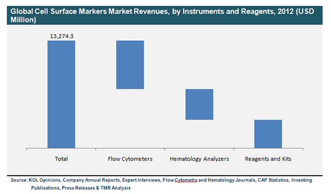 global-cell-surface-markers-market-revenues-by-instruments-and-reagents-2012
