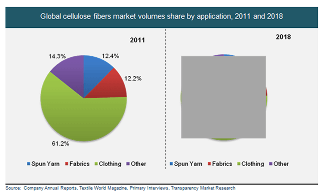 global-cellulose-fibers-market-volumes-share-by-application-2011-and-2018