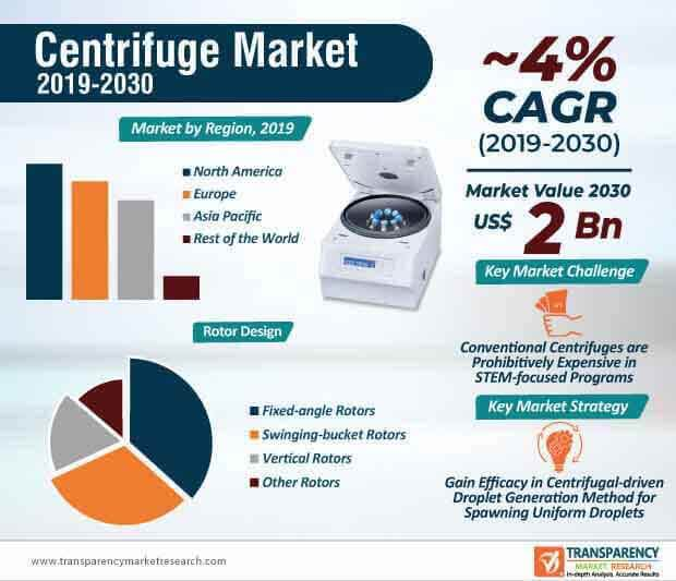 Centrifuge  Market Insights, Trends & Growth Outlook