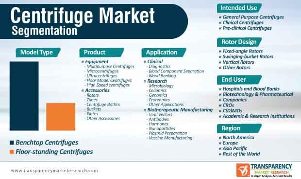global centrifuge market segmentation