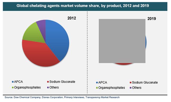 global-chelating-agents-market-volume-share-by-product-2012-and-2019