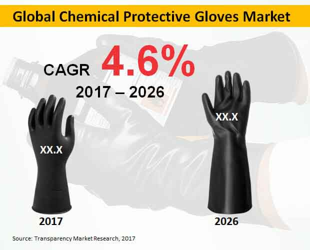 global chemical protective gloves market