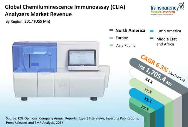 global chemiluminescence immunoassay analyzers market