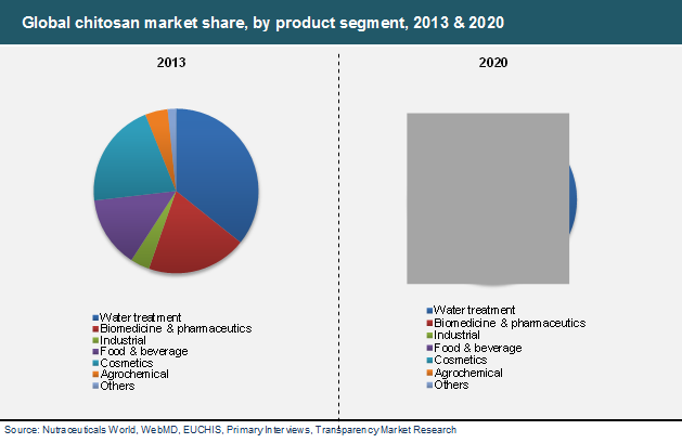 global-chitosan-market