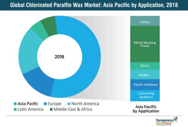 global chlorinated paraffin wax market