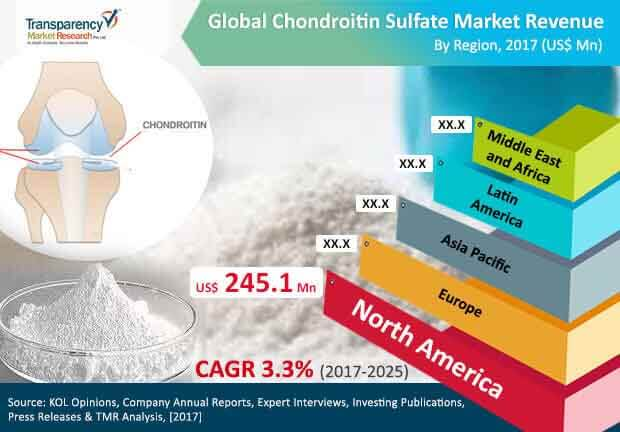 global chondroitin sulfate market
