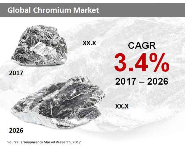 global chromium market
