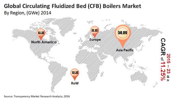 global circulating fluidized bed boilers market