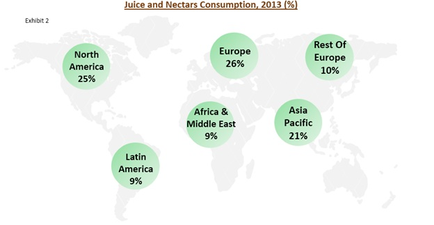 global clarified juice concentrate market