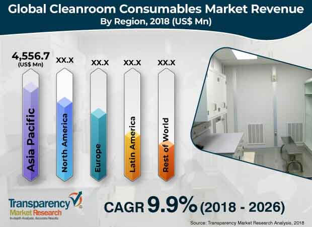 Cleanroom Consumables  Market Insights, Trends & Growth Outlook