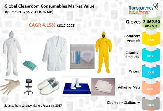 global cleanroom consumables market