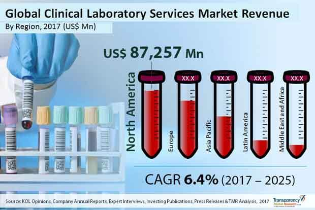 global-clinical-laboratory-services-market.jpg