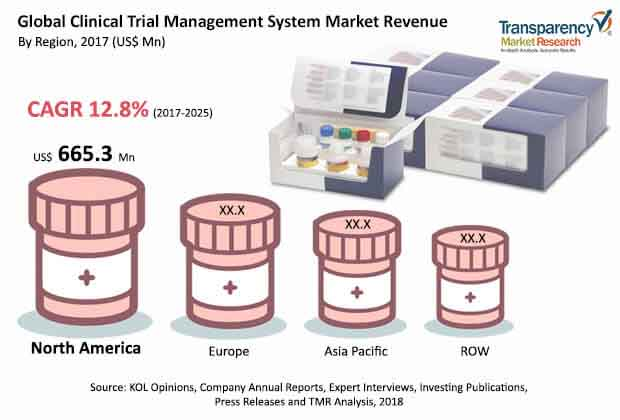 Clinical Trial Management System  Market Insights, Trends & Growth Outlook