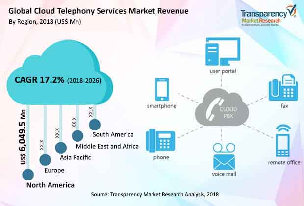 global cloud telephony services market