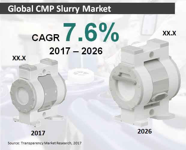 global cmp slurry market