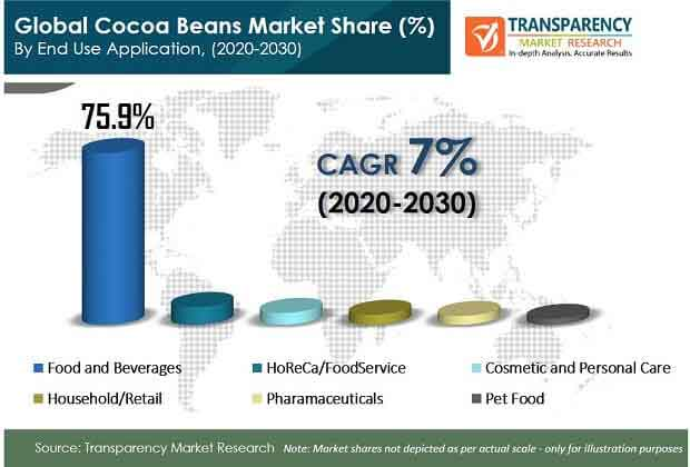 global cocoa beans market