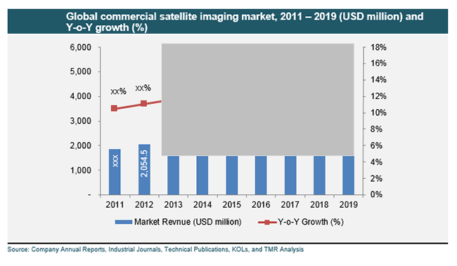 global-commercial-satellite-imaging-market-2011-2019