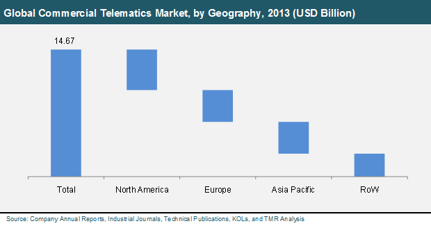 global-commercial-telematics-market