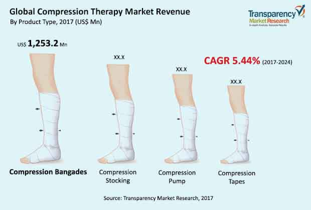 global compression therapy market