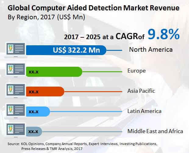 global computer aided detection market