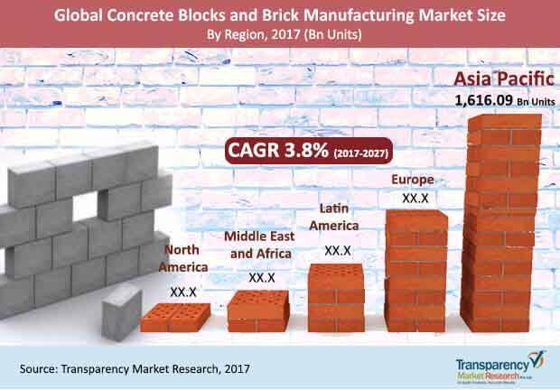 global-concrete-block-brick-manufacturing-market.jpg