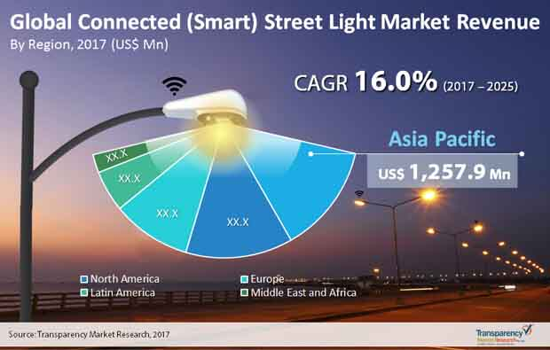 global connected street light market