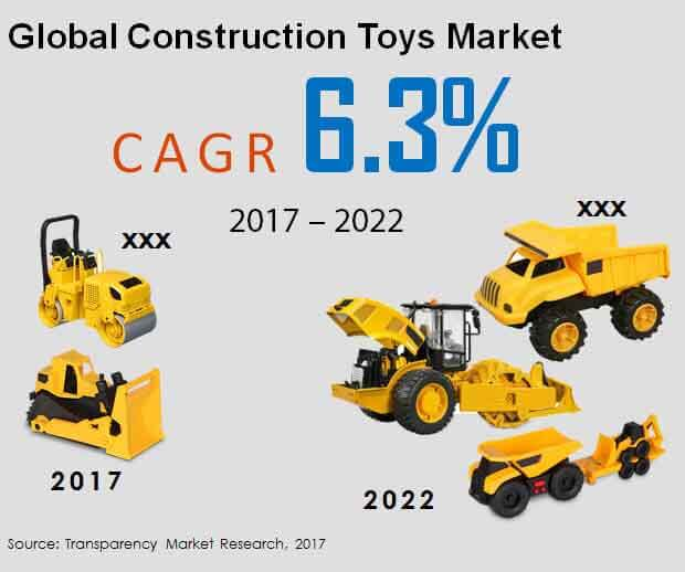 global-construction-toys-market.jpg
