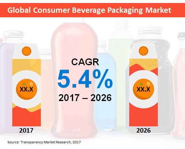 global consumer beverage packaging market