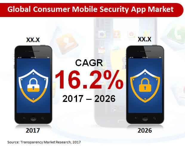 global-consumer-mobile-security-app-market.jpg